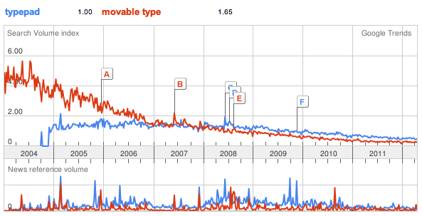 Typepad/Movable Type Trends