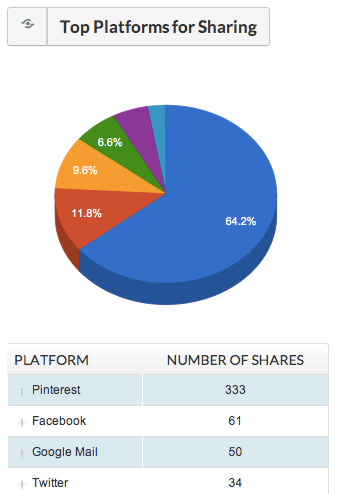 Top Platforms for Sharing