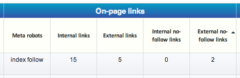 On-Page Links