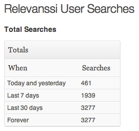 Relevanssi Search Queries