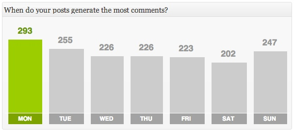 Find out the days of the week when your posts generate the most traffic.
