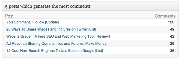 See your top 5 posts with the most comments.