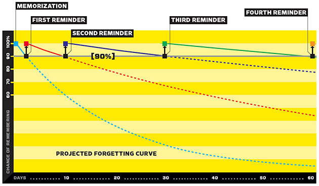A graph showing how spaced repetition aids information retention.