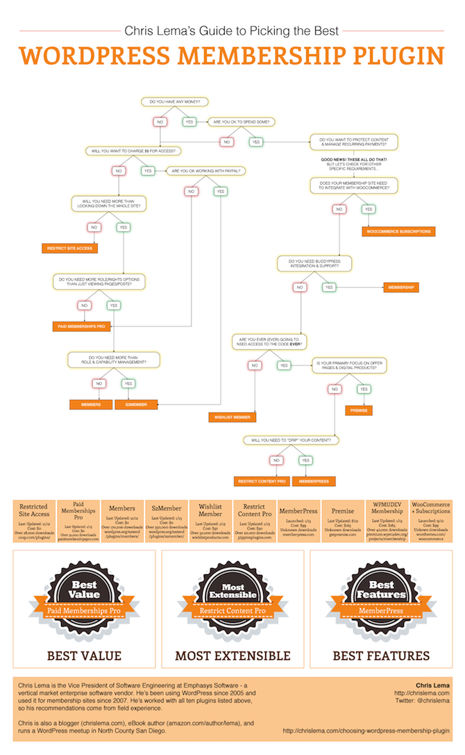 WordPress Membership Plugins flowchart.