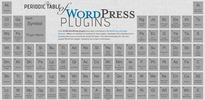 A screenshot of the periodic table of WordPress plugins.