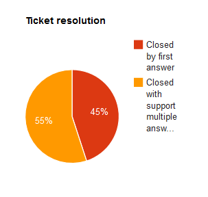 Ticket resolution pie chart.