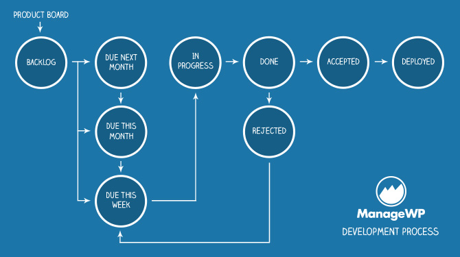 ManageWP Dev Process