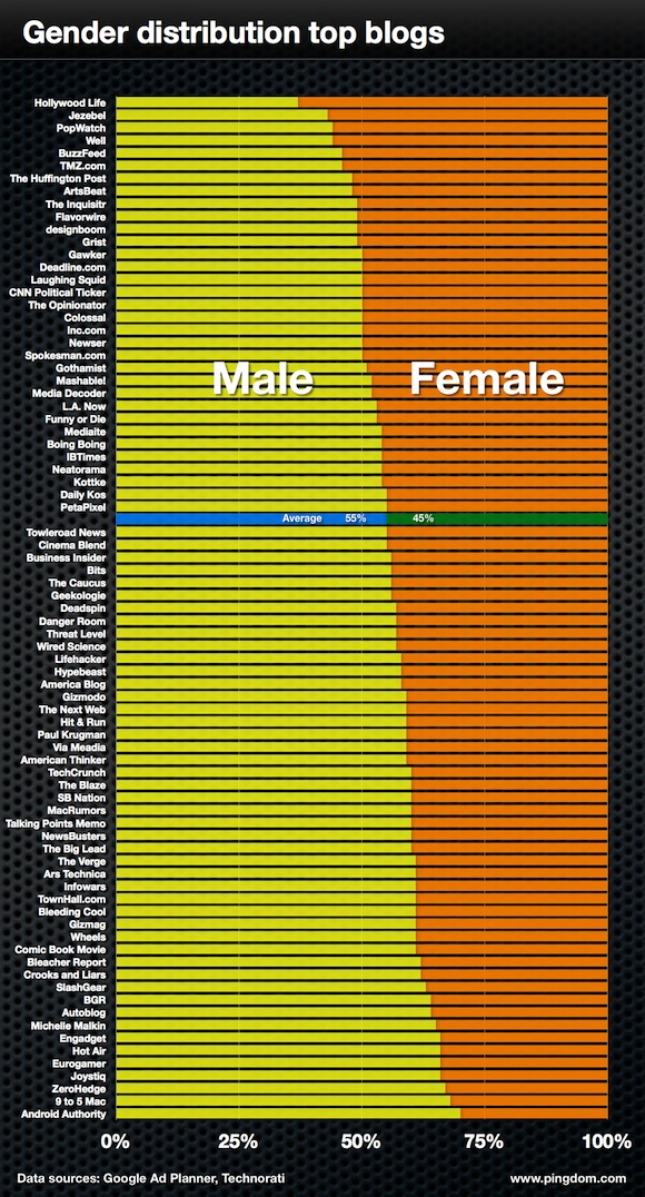 Blog Gender Demographics.