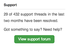 SEO by Yoast support threads
