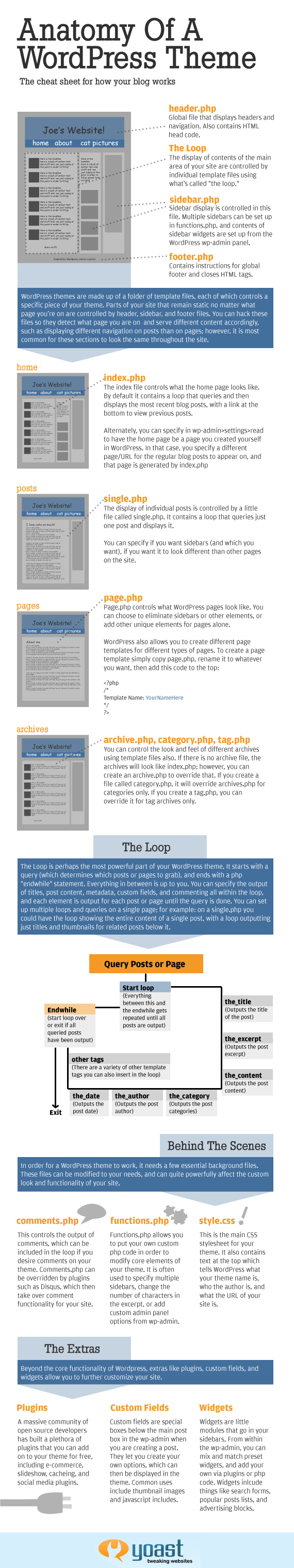 WordPress Anatomy of a Theme Infographic