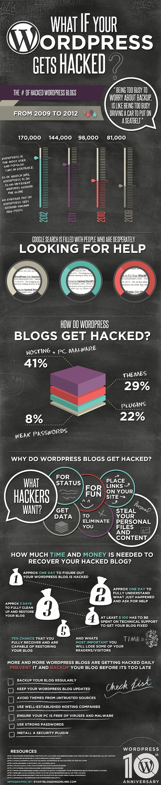 WordPress Hacked Infographic