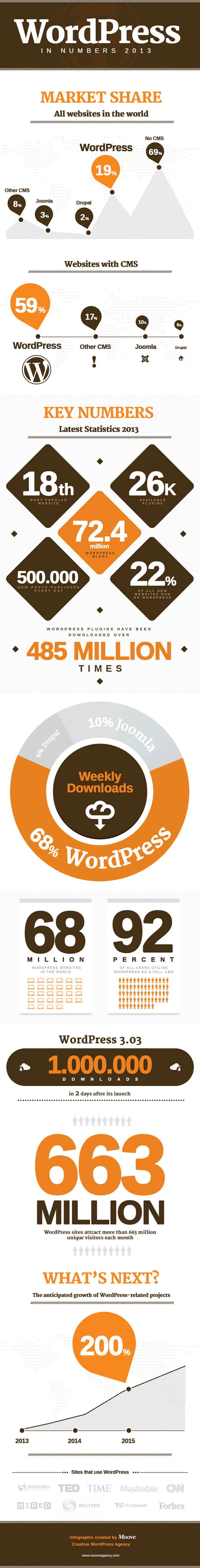 WordPress in Numbers