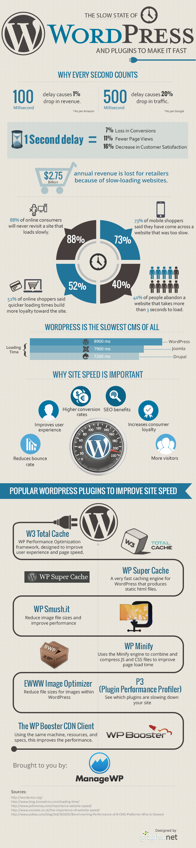 The Slow State of WordPress and Plugins