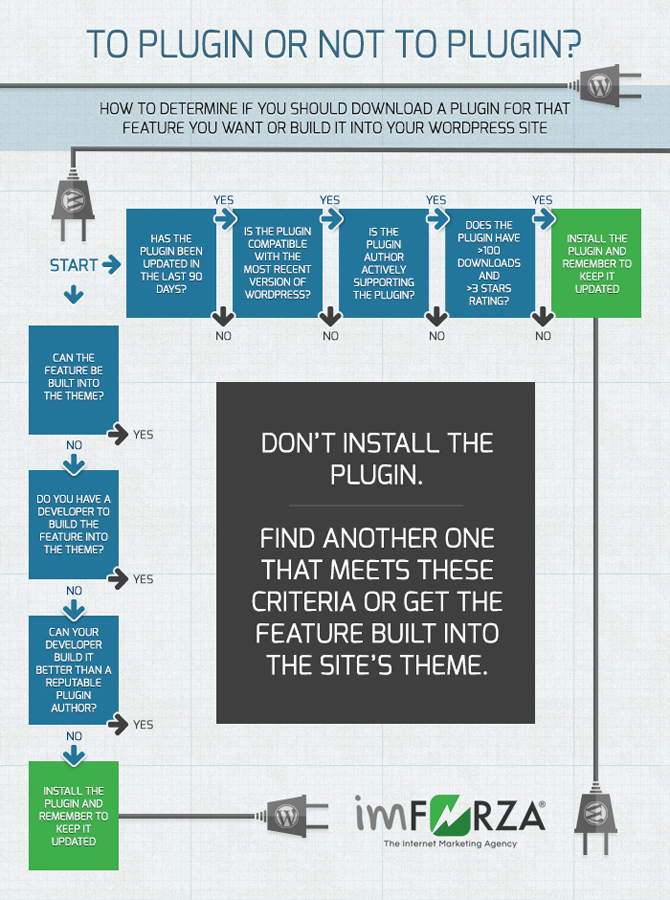 Wordress Plugin Flowchart