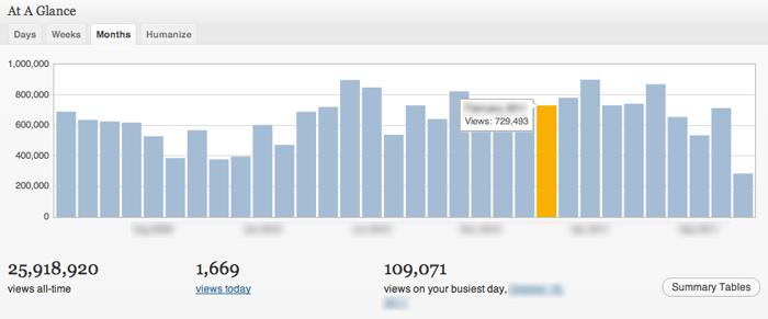 Jetpack statistcs screenshot
