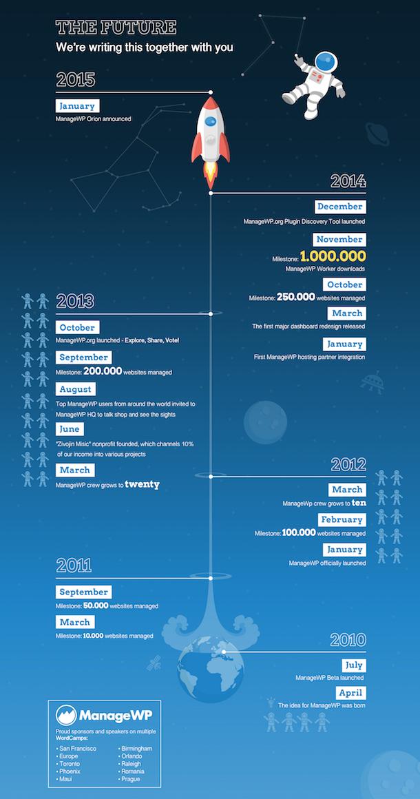 ManageWP Timeline