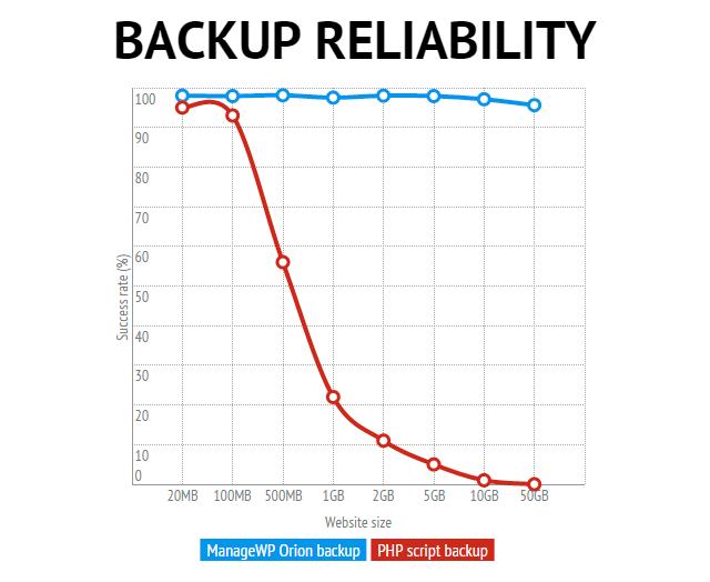 backup-graph