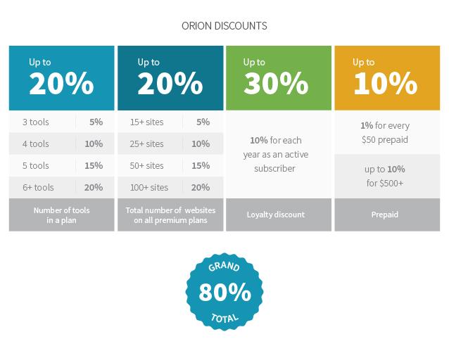 ManageWP discounts