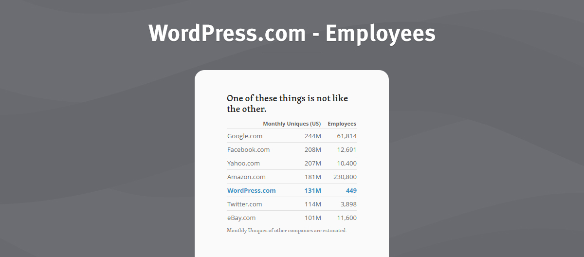 wordpress employees
