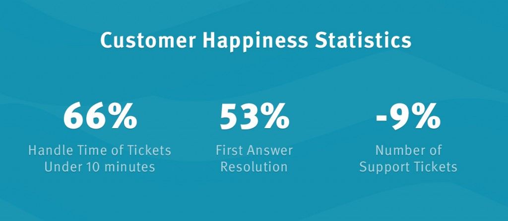 customer happiness statistics