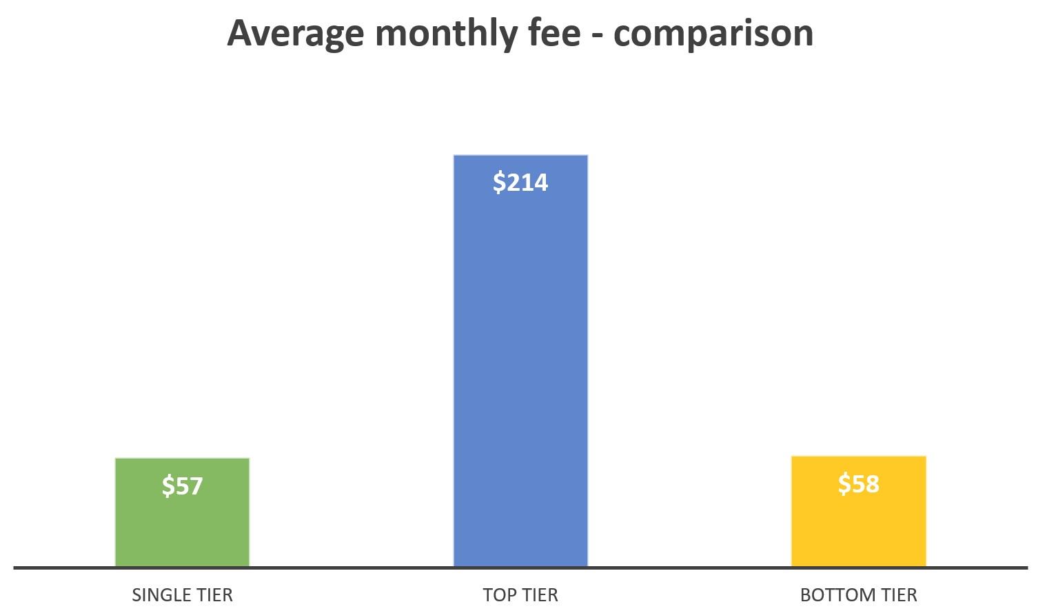 average-monthly-fee