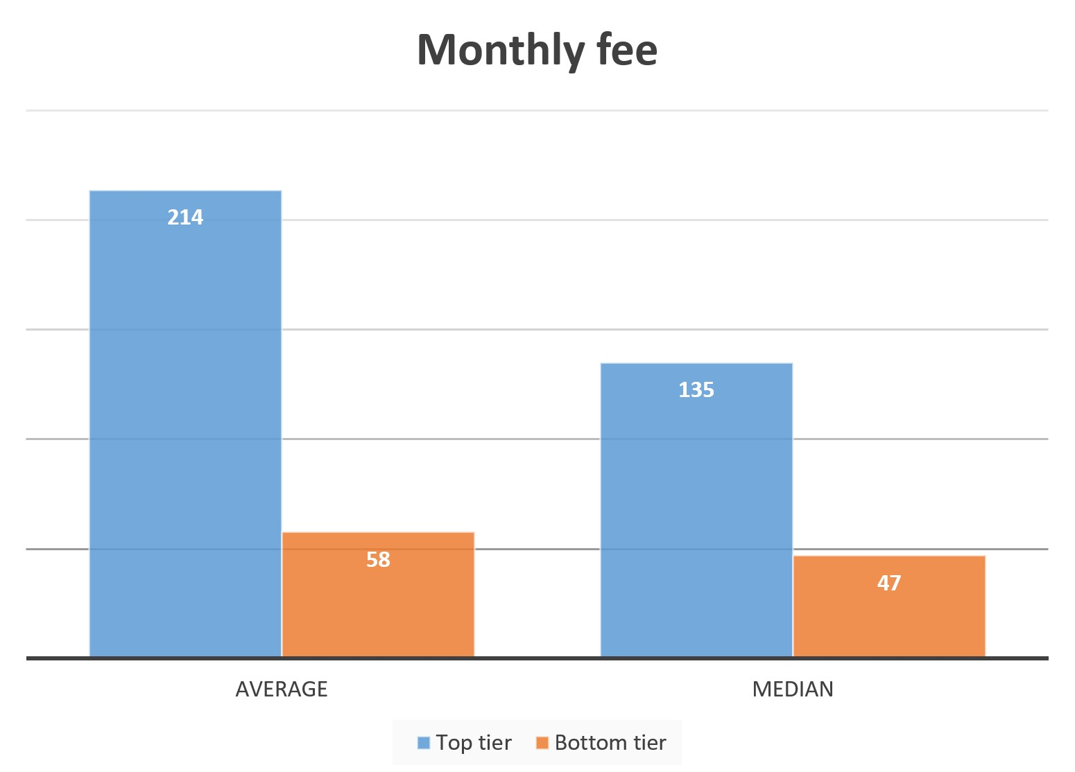 average-vs-median-fee