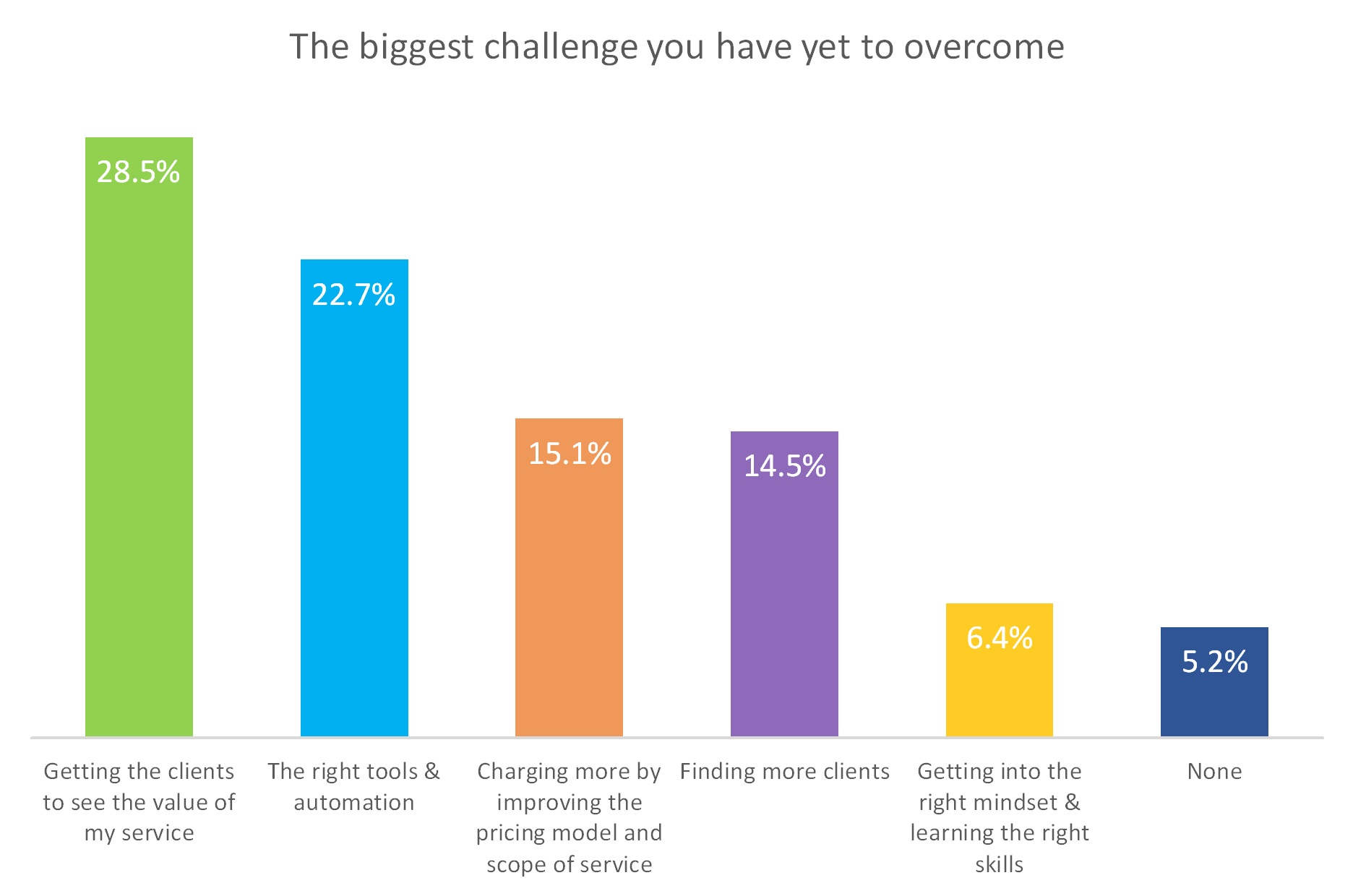 biggest-challange-to-overcome