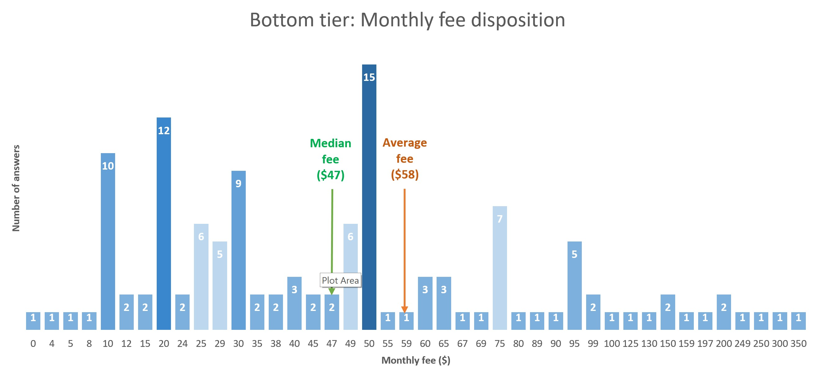 bottom-tier-monthly-fee-disposition