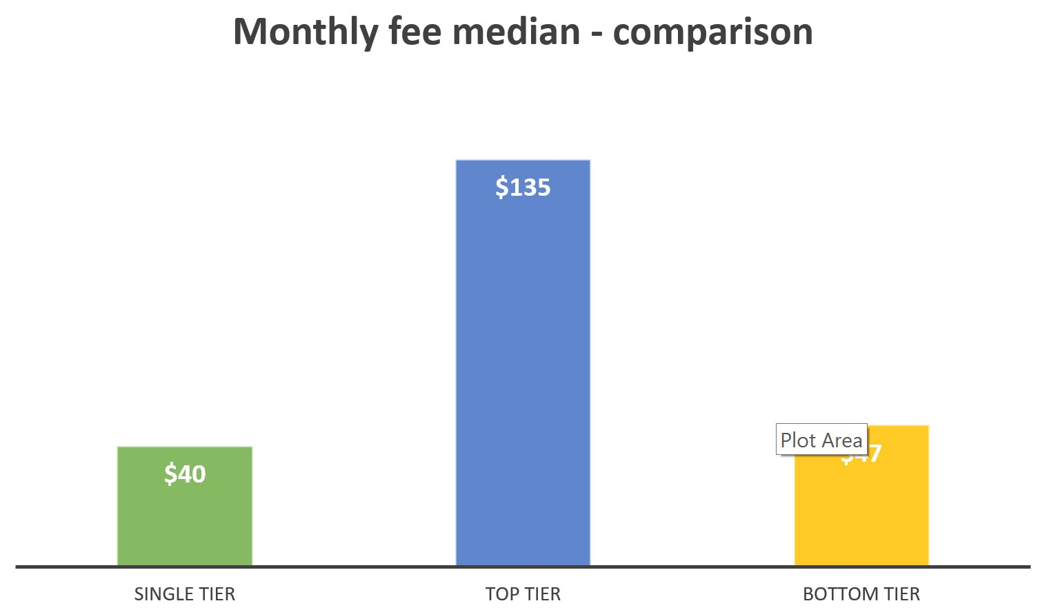 Monthly fee median - comparison