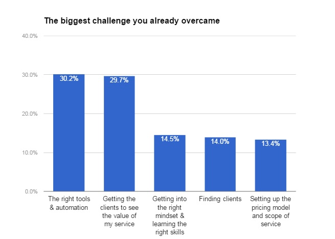 challenge overcome bar chart
