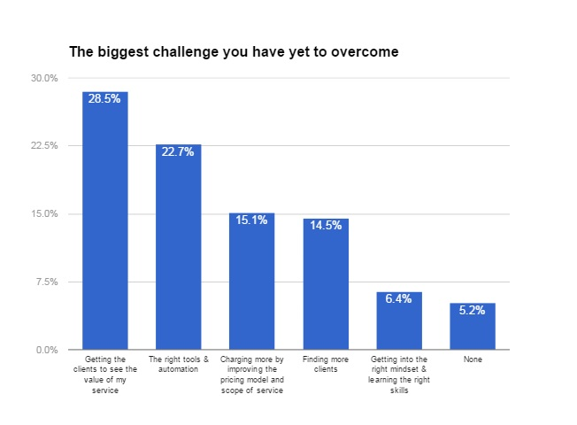 challenge not overcome bar chart