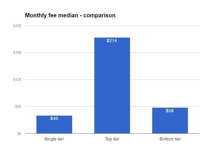 comparison-fee-chart