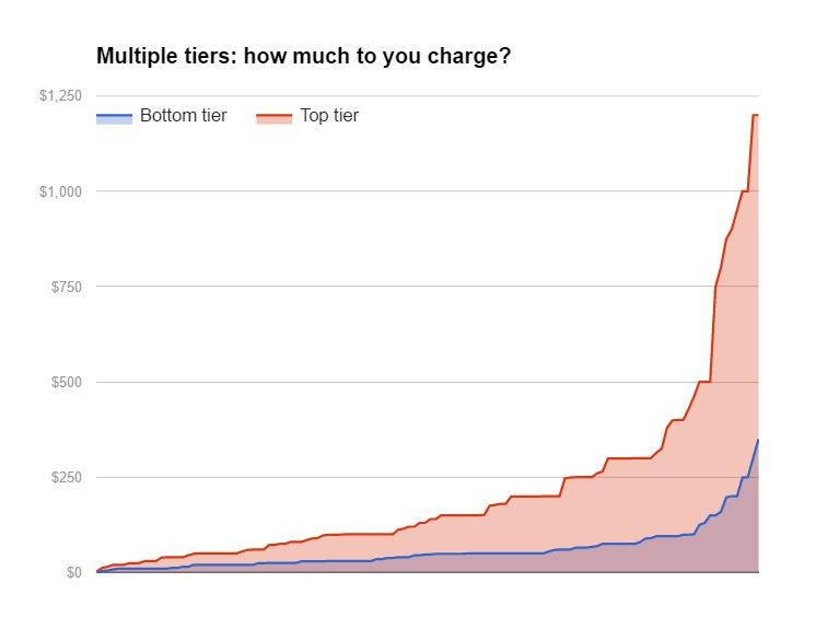 multiple-tiers-fee-chart
