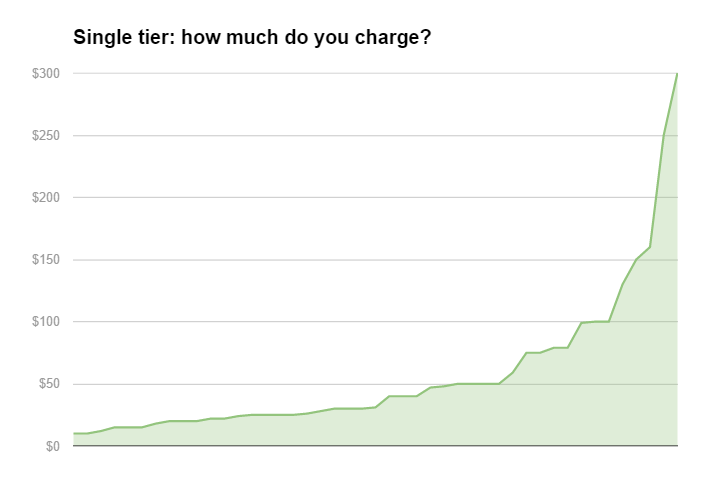 single tier fee chart