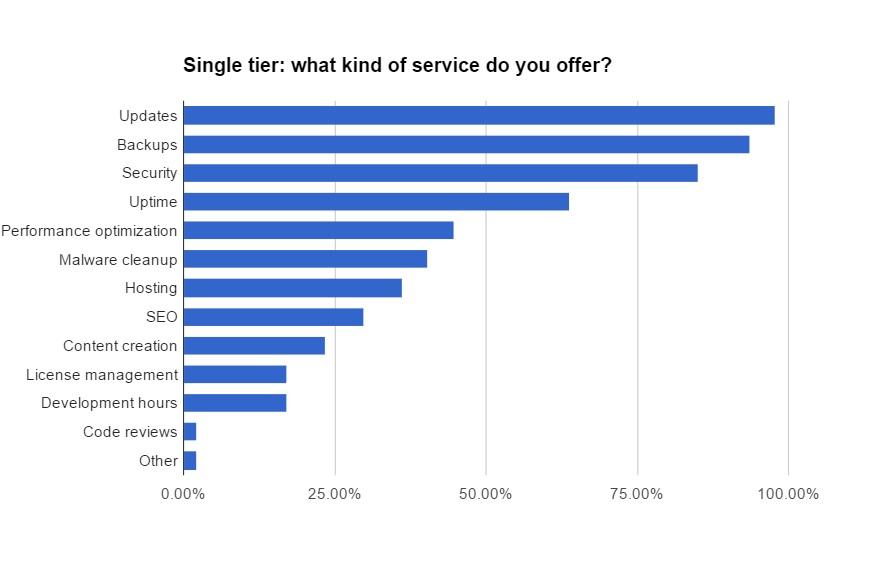 single-tier-scope-chart