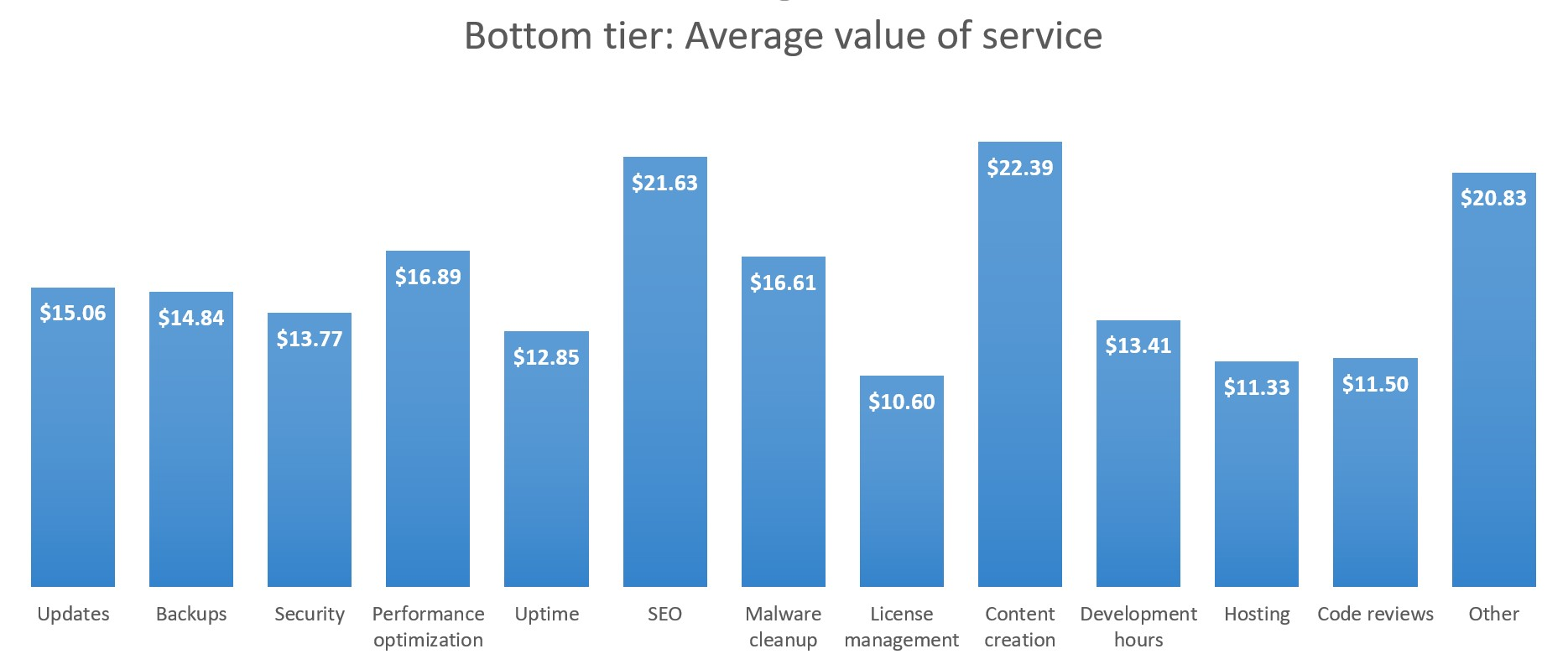 Bottom tier: Average value per service