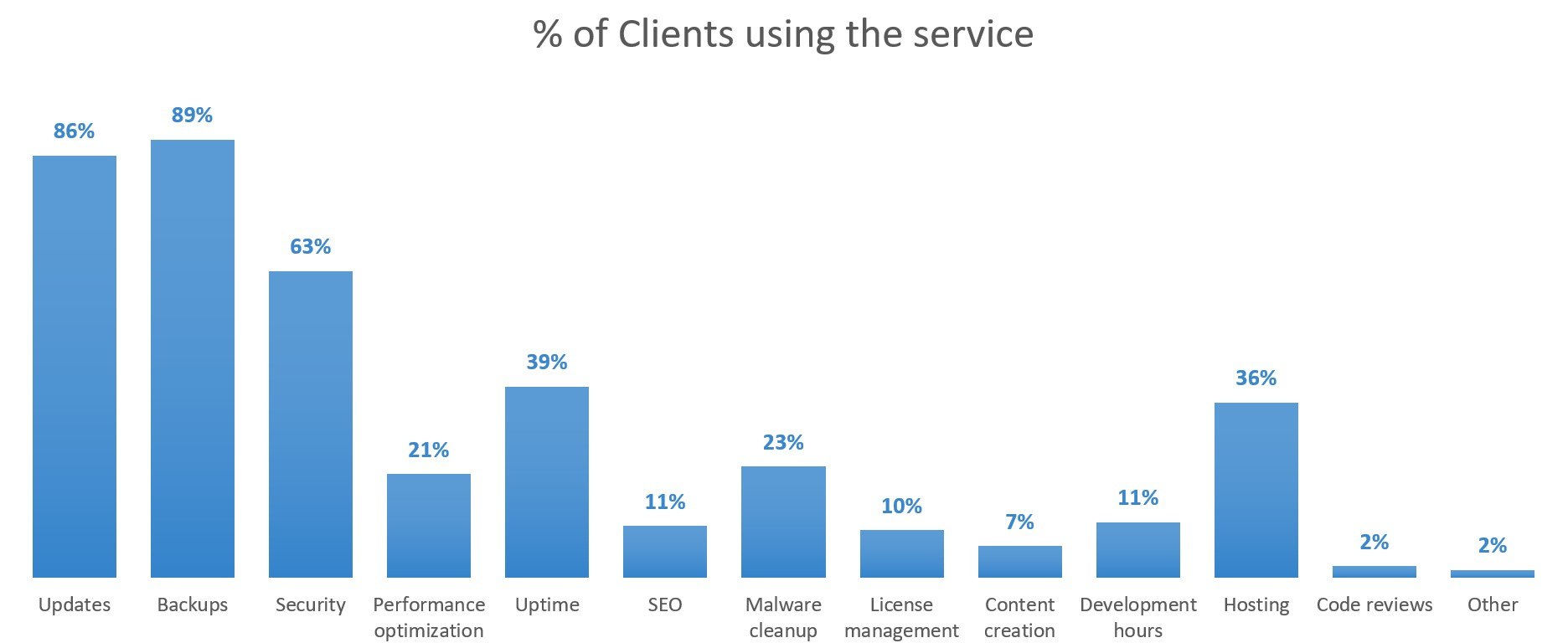 Botom tier: Percentage of clients using the service