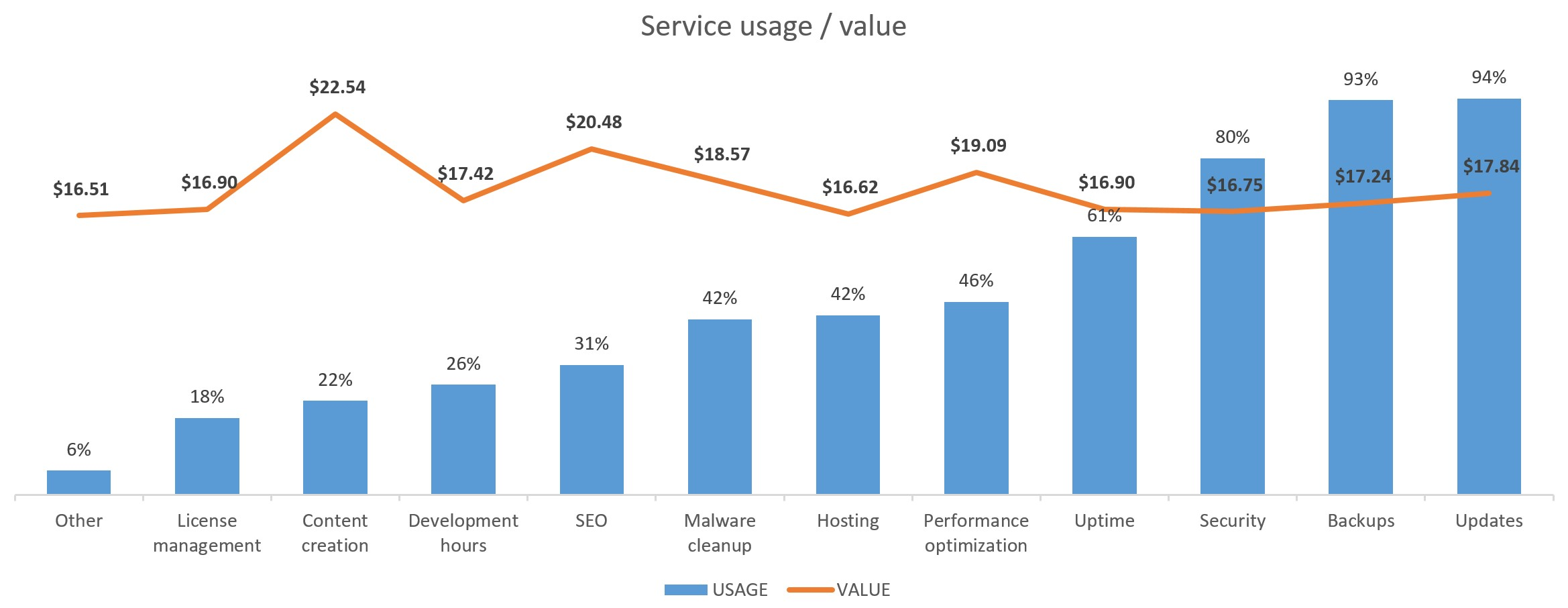 Service value vs Adoption of service