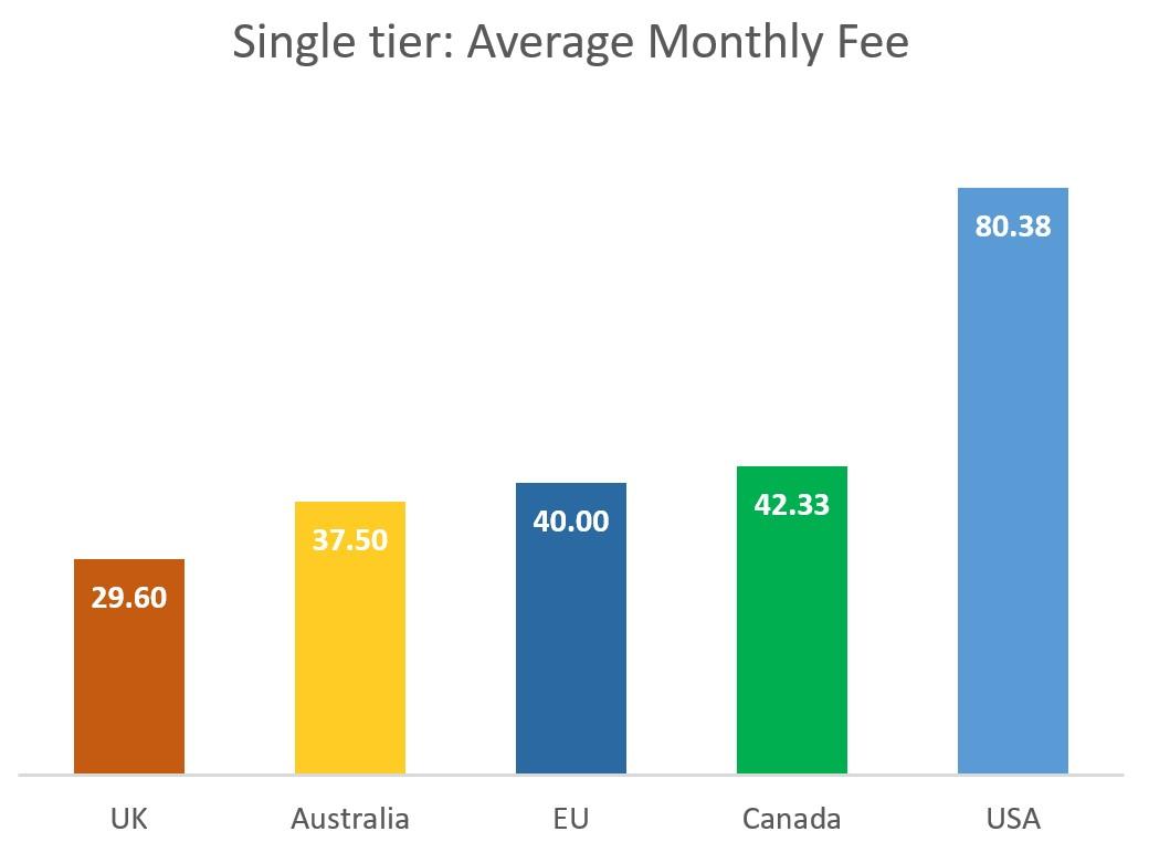 Single tier: Average Monthly Fee