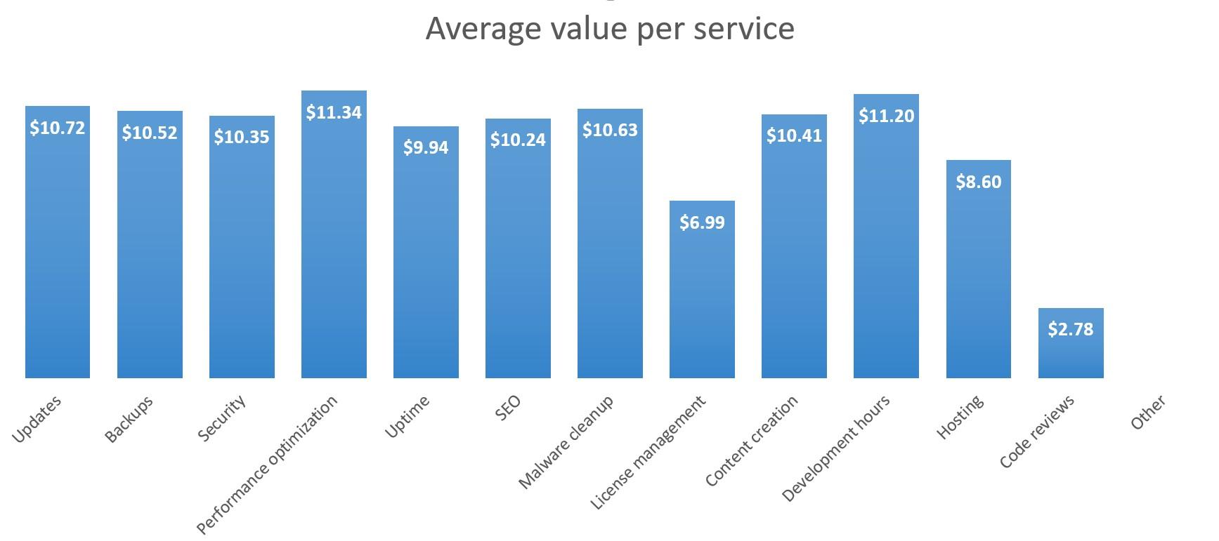 Single tier: Average value per service