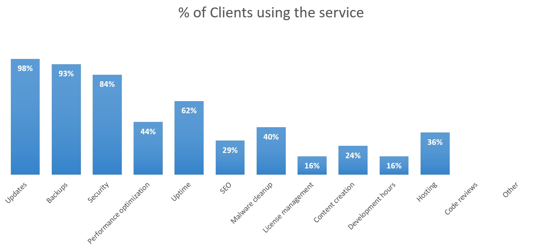 Single tier: Percentage of clients using the service