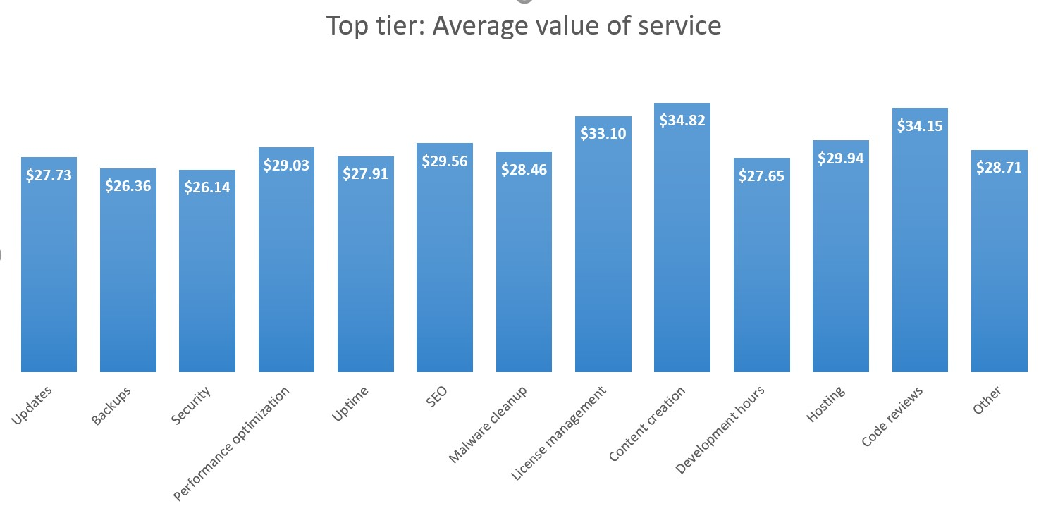 Top tier: Average value per service