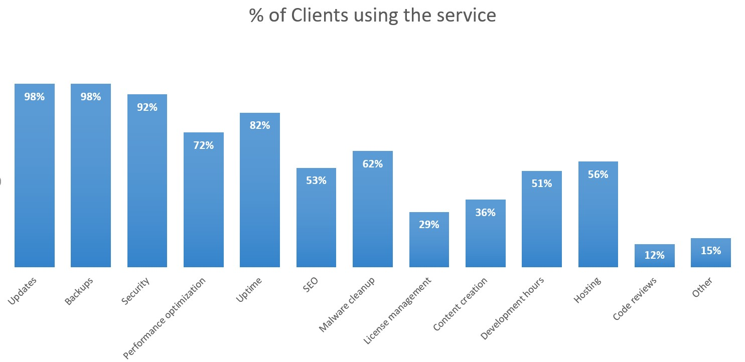 Top tier: Percentage of clients using the service