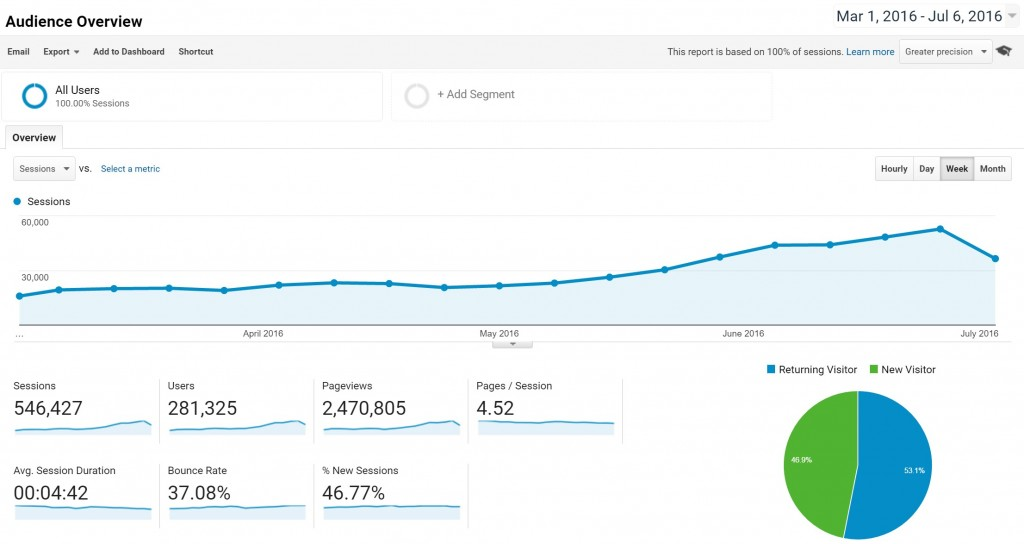 Google Analytics - Traffic Increase