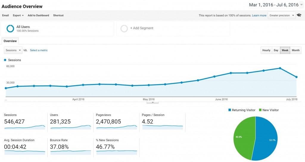 Google Analytics - Traffic Increase