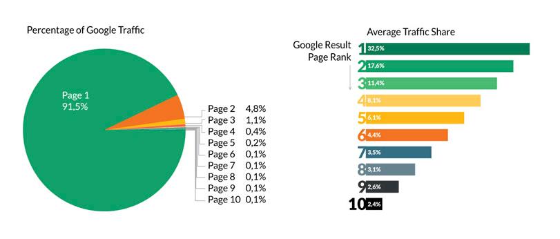 Google Traffic Stats