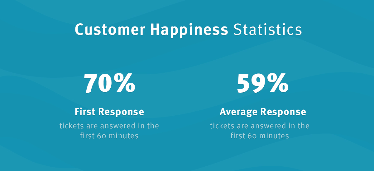 Customer Happiness stats