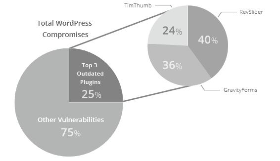 Plugin Vulnerabilities - Sucuri Study