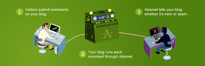 Anti-Spam WordPress Plugins - Akismet