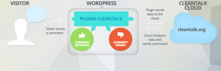 Anti-Spam WordPress Plugins - CleanTalk